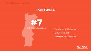 Portugal #7 EF Index 2020 - Very high proficiency