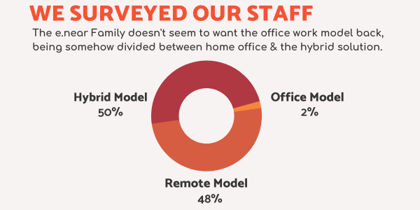 Work model staff survey - 50 per cent hybrid, 48 per cent remote and 2 per cent office.
